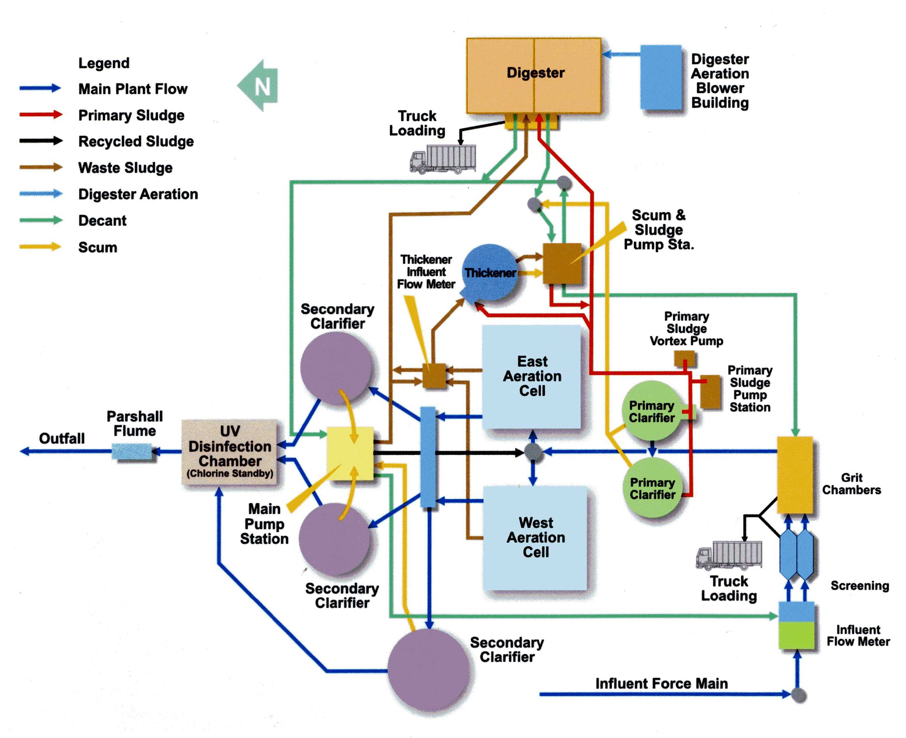 Process Flow Diagram For Wastewater Treatment Plant Wiring Library Wwtp Birch Bay System