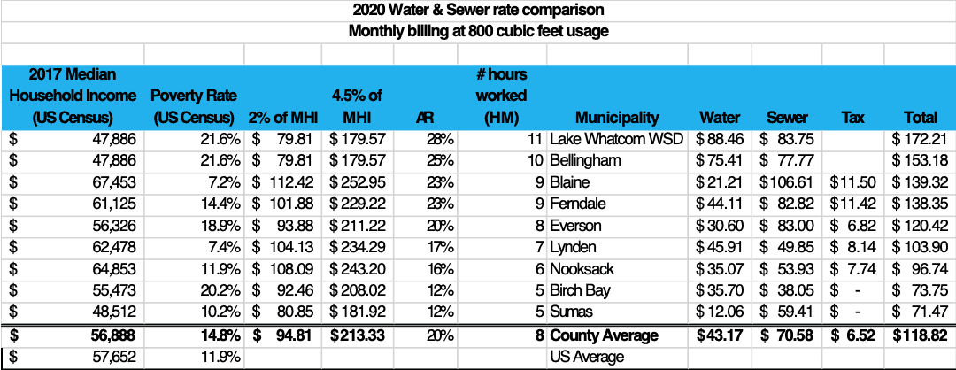 2020 water sewer rates